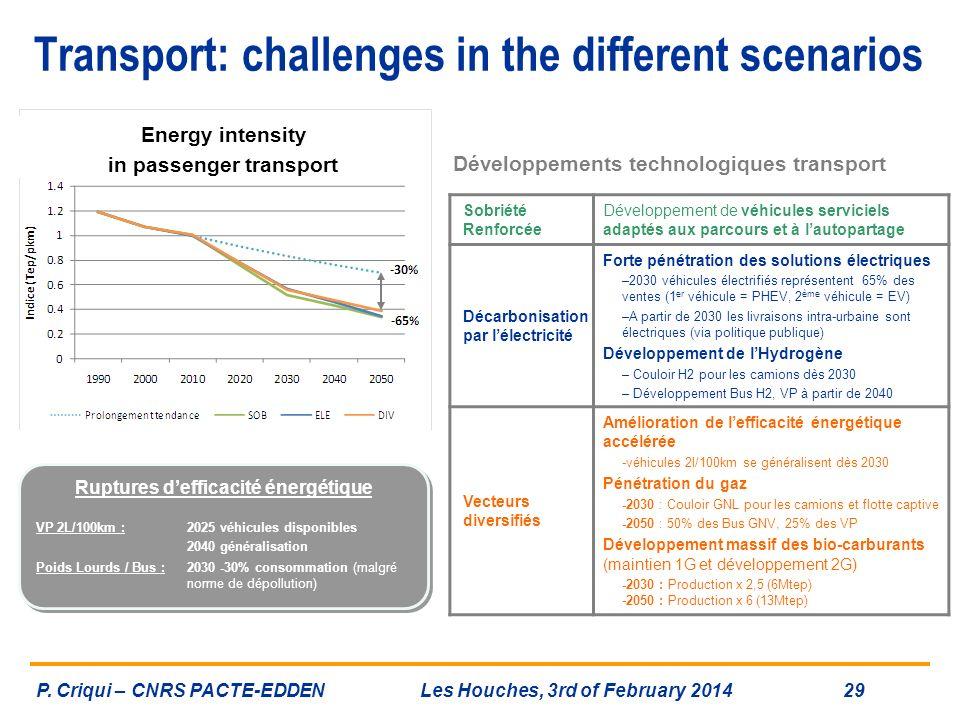 in passenger transport Ruptures d'efficacité énergétique