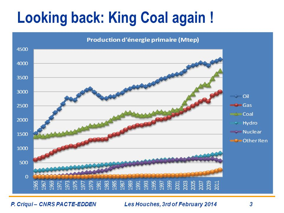 Looking back: King Coal again !