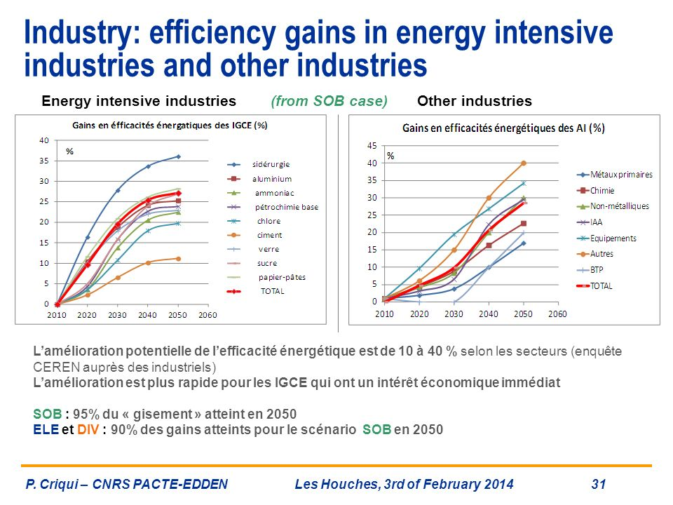 Industry: efficiency gains in energy intensive industries and other industries