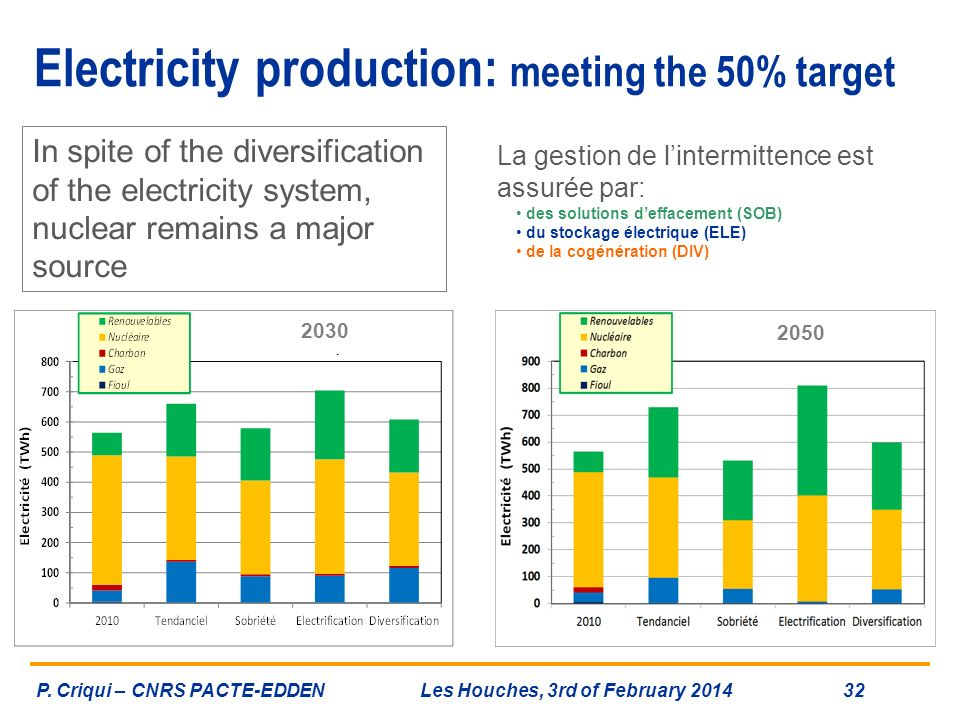 Electricity production: meeting the 50% target