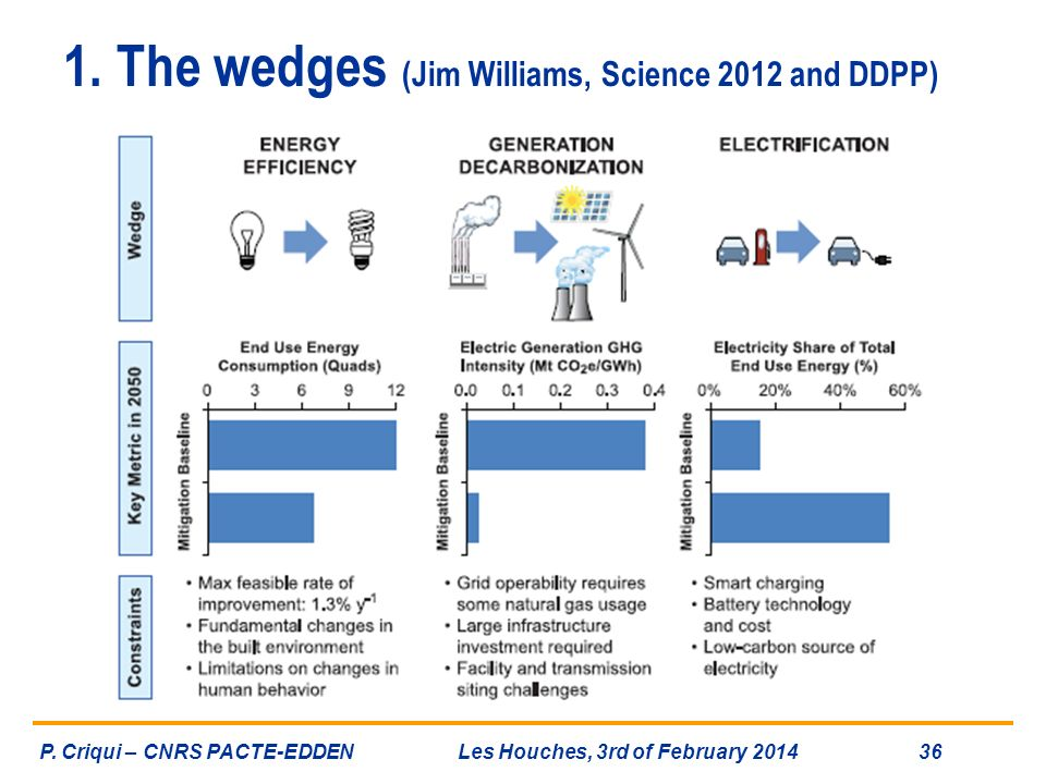 1. The wedges (Jim Williams, Science 2012 and DDPP)