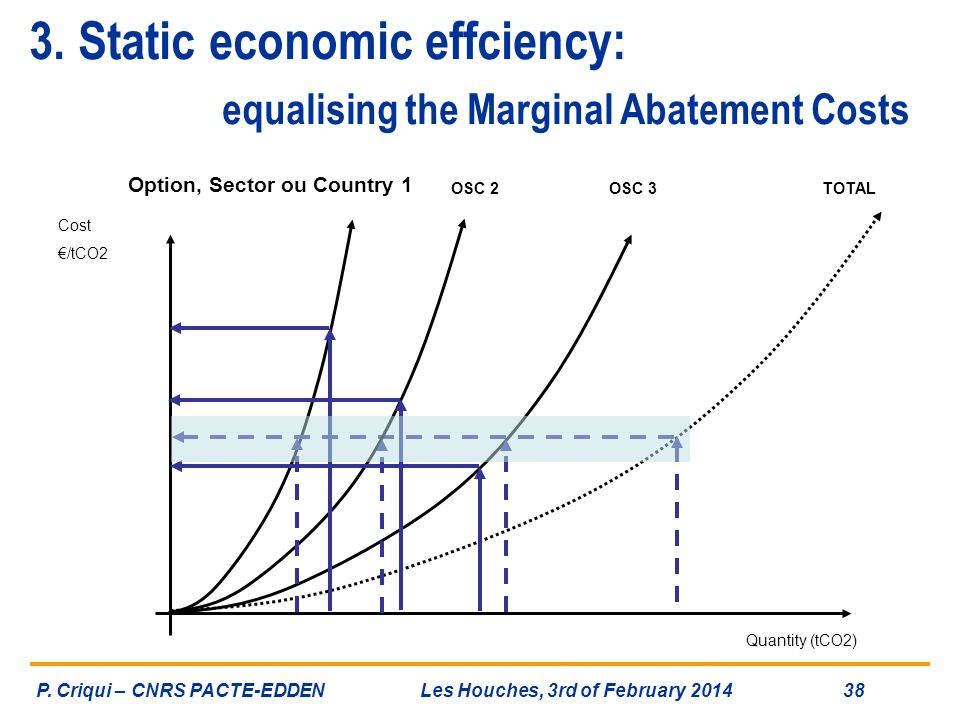 3. Static economic effciency: equalising the Marginal Abatement Costs