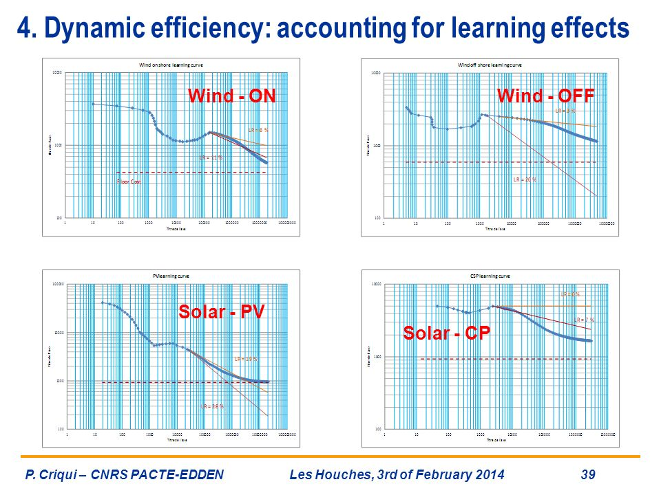 4. Dynamic efficiency: accounting for learning effects