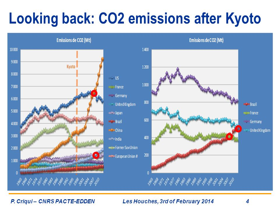 Looking back: CO2 emissions after Kyoto