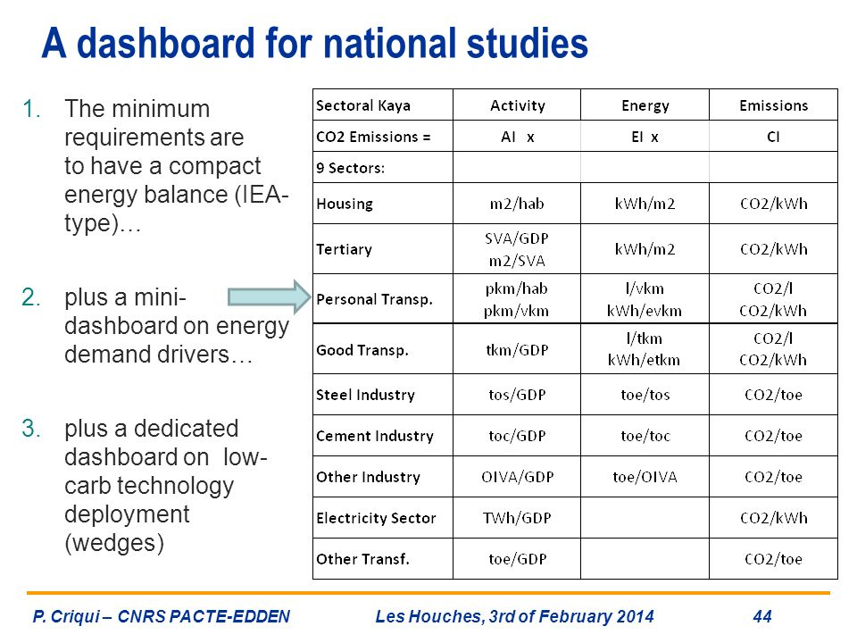 A dashboard for national studies