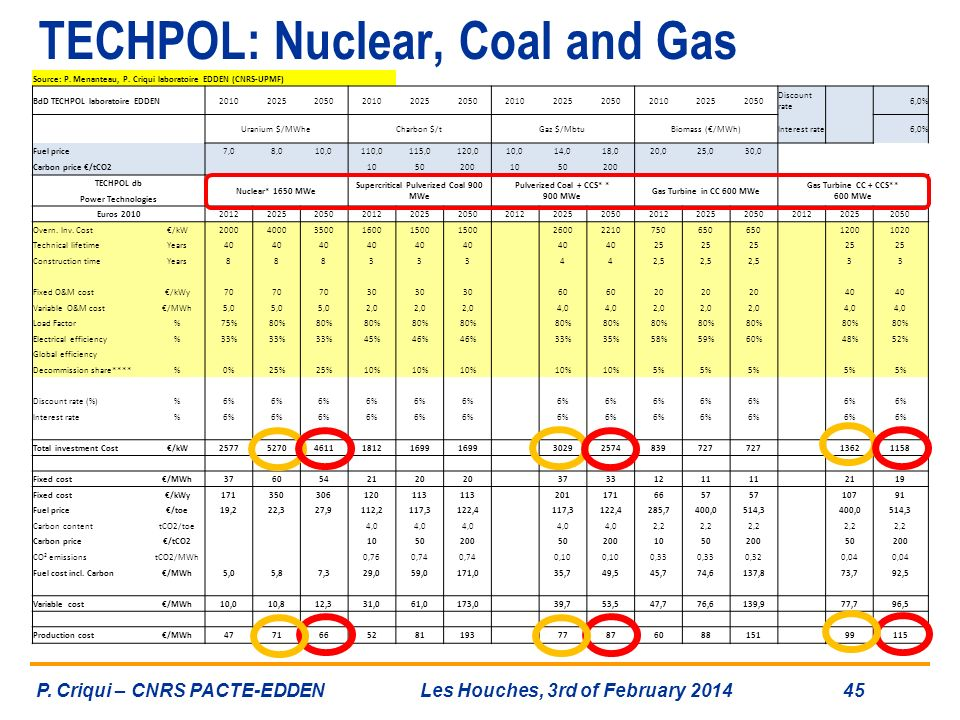 TECHPOL: Nuclear, Coal and Gas
