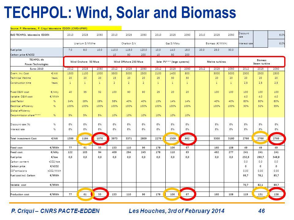 TECHPOL: Wind, Solar and Biomass
