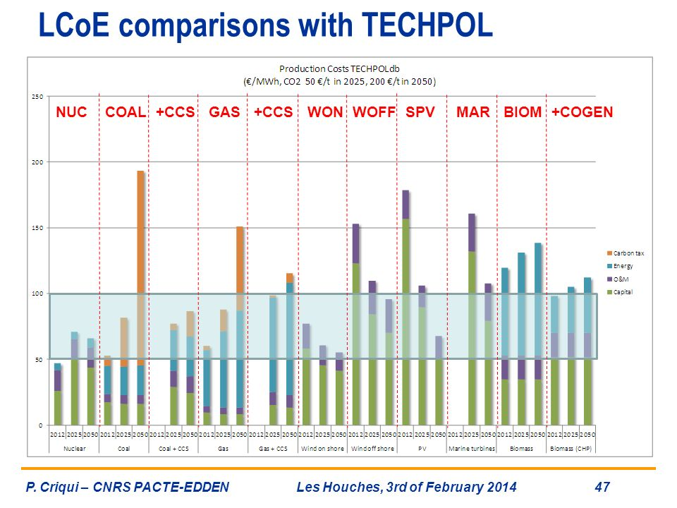 LCoE comparisons with TECHPOL