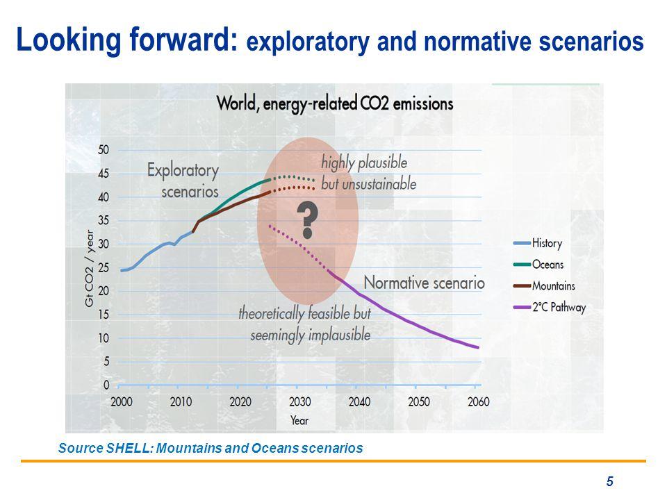 Looking forward: exploratory and normative scenarios