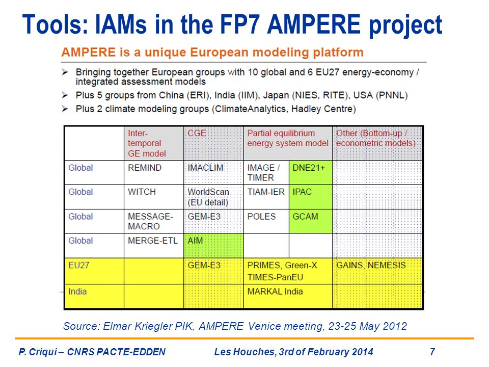 Tools: IAMs in the FP7 AMPERE project