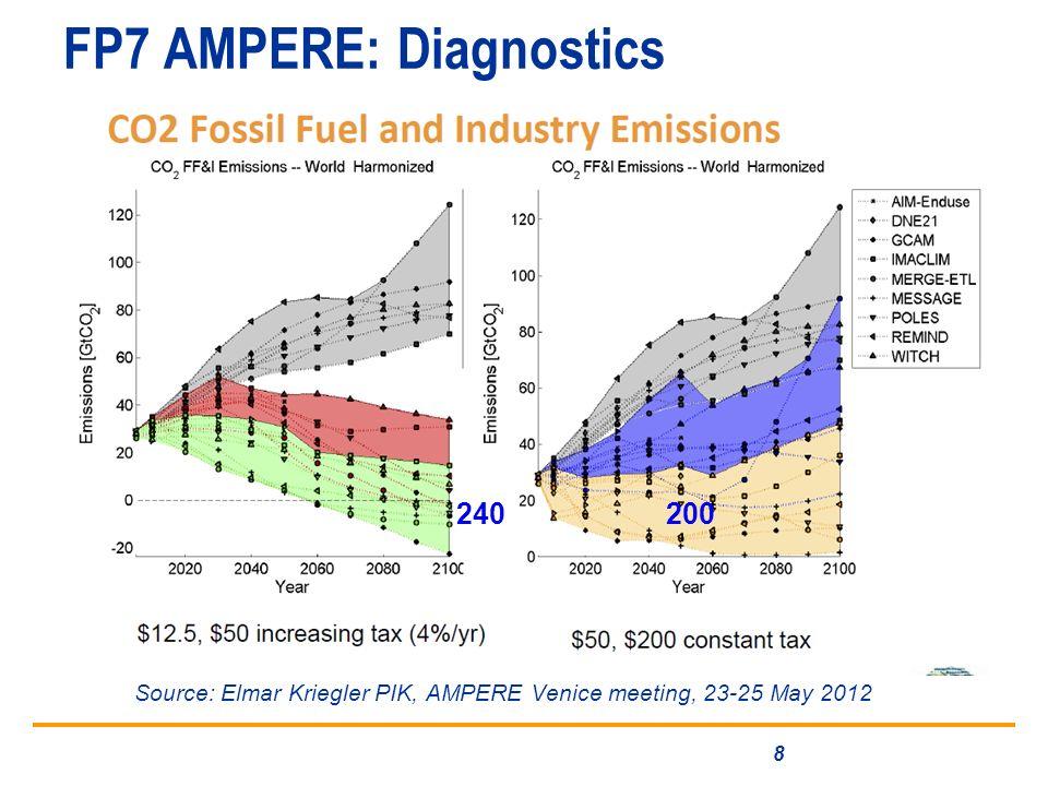 FP7 AMPERE: Diagnostics