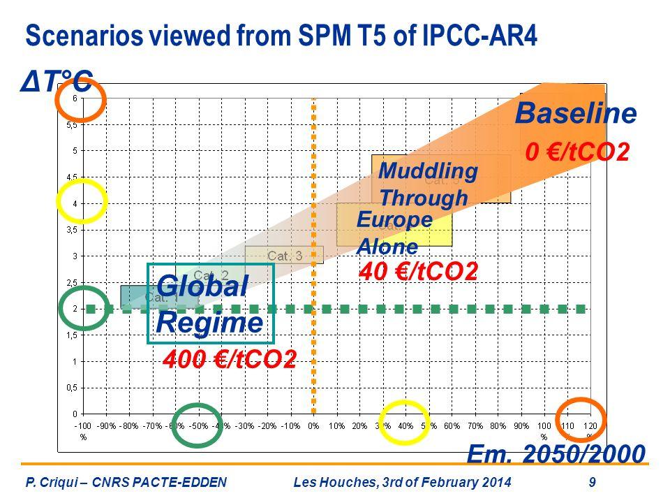 Scenarios viewed from SPM T5 of IPCC-AR4