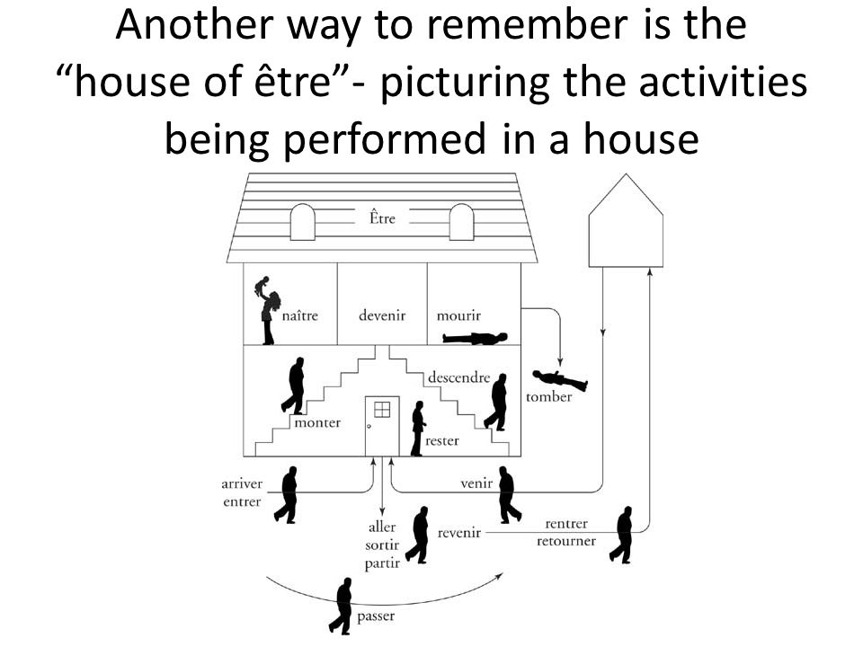 Another way to remember is the house of être - picturing the activities being performed in a house