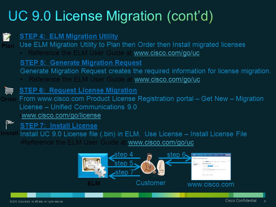 UC 9.0 License Migration (cont'd)