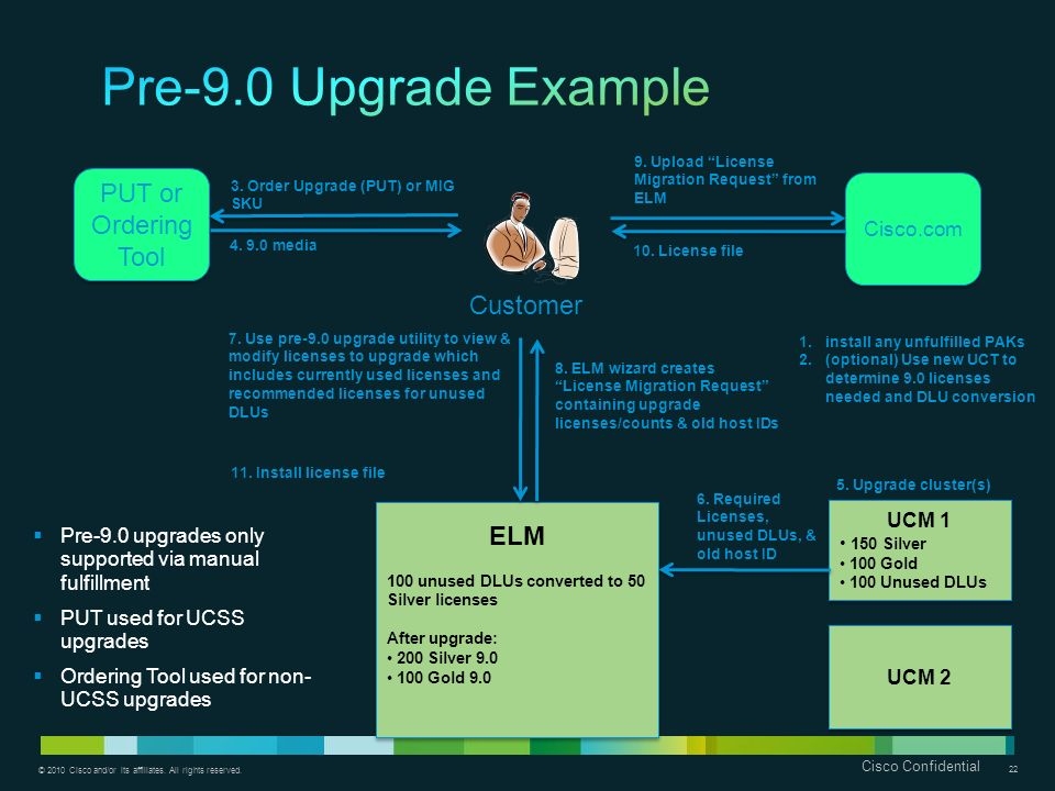 Pre-9.0 Upgrade Example PUT or Ordering Tool Customer ELM Cisco.com