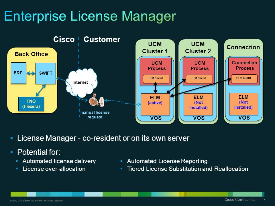 Enterprise License Manager
