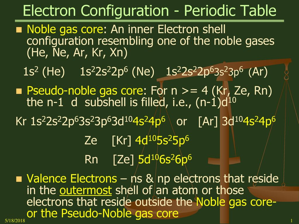 Electron configuration periodic table ppt download electron configuration periodic table urtaz Gallery