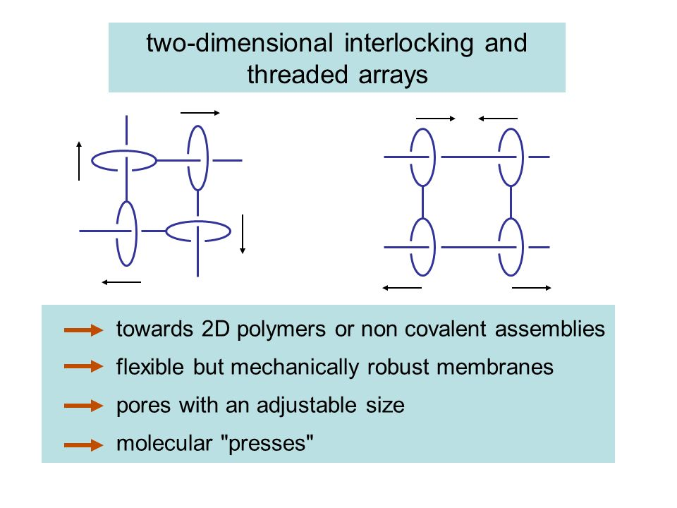 two-dimensional interlocking and threaded arrays