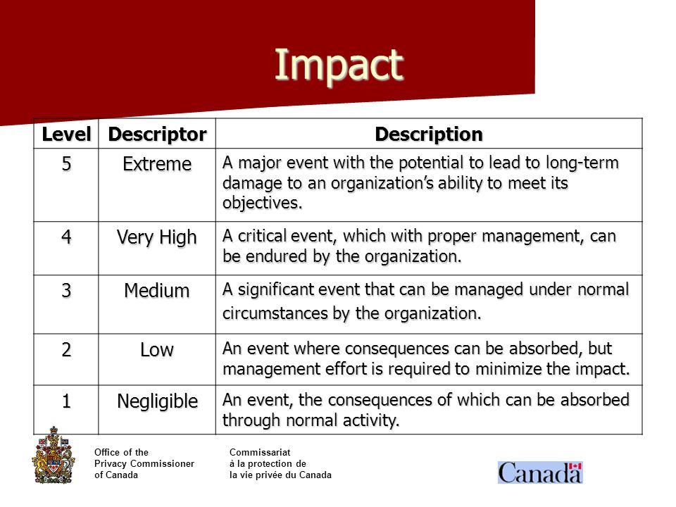 Impact Level Descriptor Description 5 Extreme 4 Very High 3 Medium 2