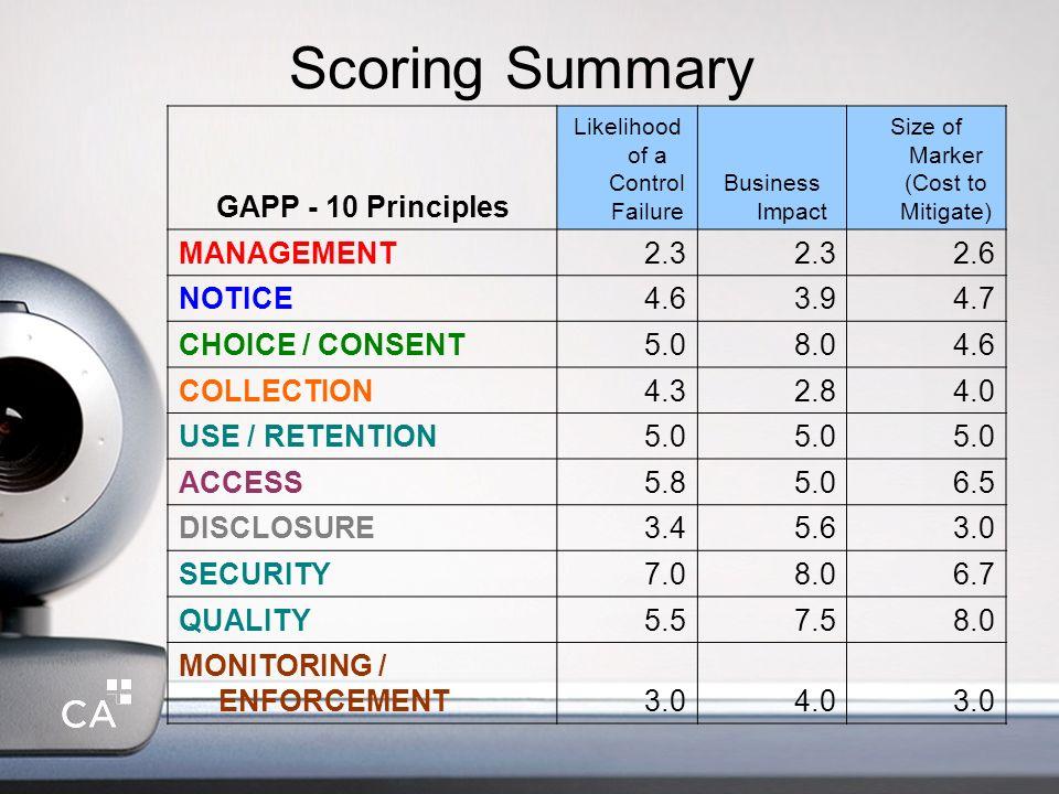 Scoring Summary GAPP - 10 Principles MANAGEMENT 2.3 2.6 NOTICE 4.6 3.9
