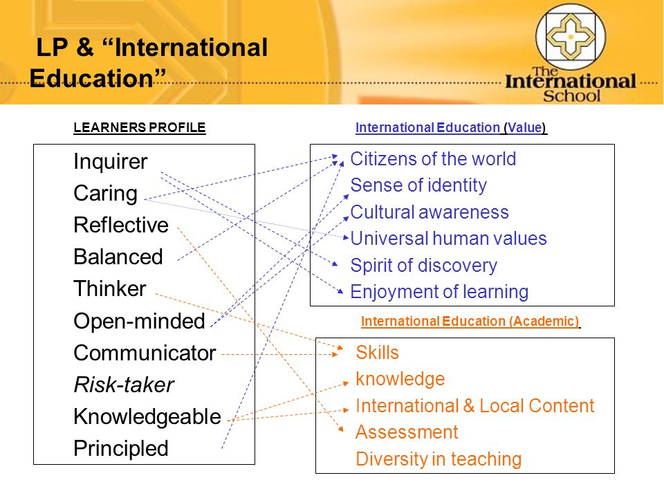 LP & International Education