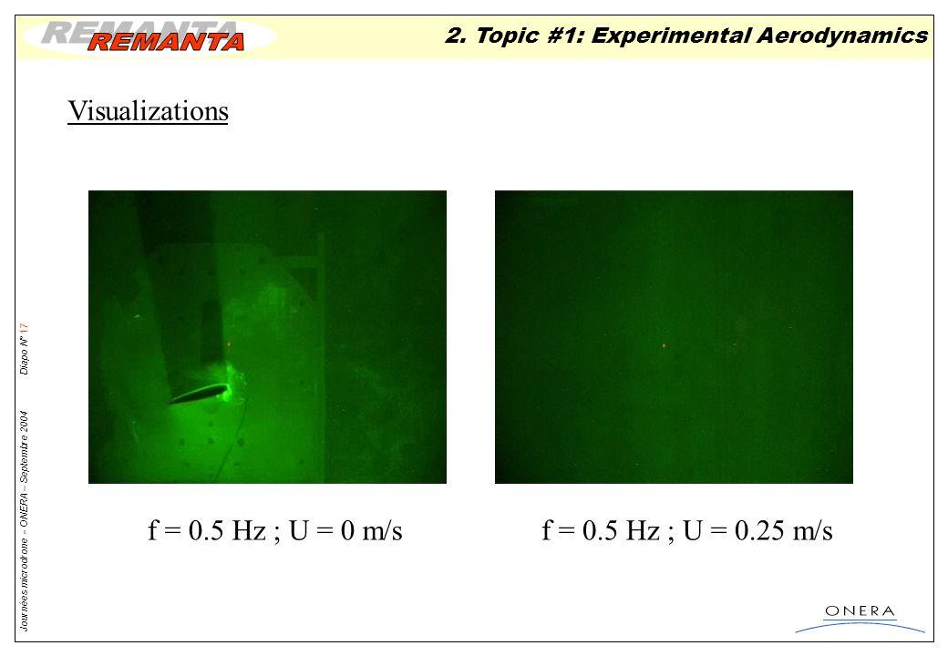 Visualizations f = 0.5 Hz ; U = 0 m/s f = 0.5 Hz ; U = 0.25 m/s