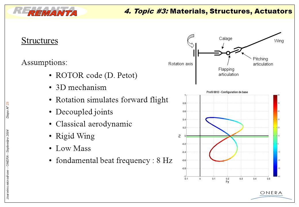 Structures Assumptions: ROTOR code (D. Petot) 3D mechanism