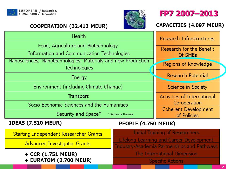 FP7 2007–2013 CAPACITIES (4.097 MEUR) COOPERATION (32.413 MEUR) Health