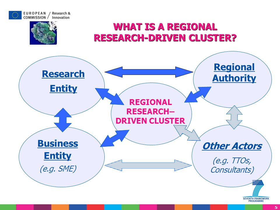 WHAT IS A REGIONAL RESEARCH-DRIVEN CLUSTER
