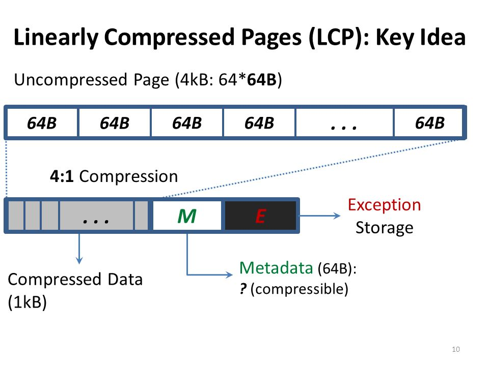 Linearly Compressed Pages (LCP): Key Idea