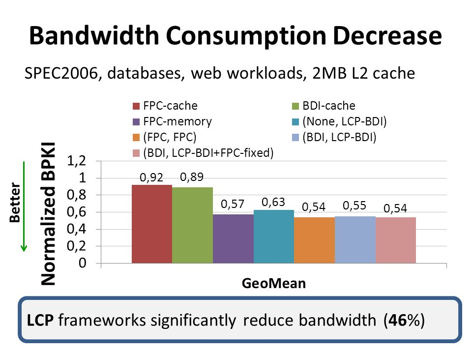 Bandwidth Consumption Decrease