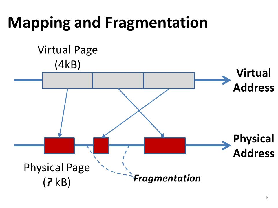 Mapping and Fragmentation