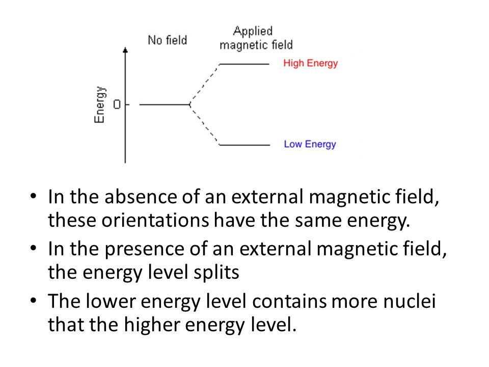 In the absence of an external magnetic field, these orientations have the same energy.