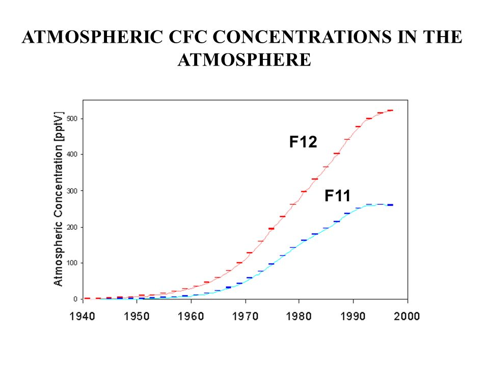 ATMOSPHERIC CFC CONCENTRATIONS IN THE