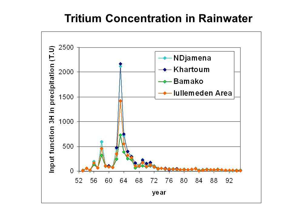 Tritium Concentration in Rainwater