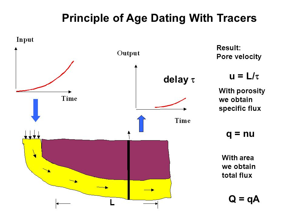 Principle of Age Dating With Tracers