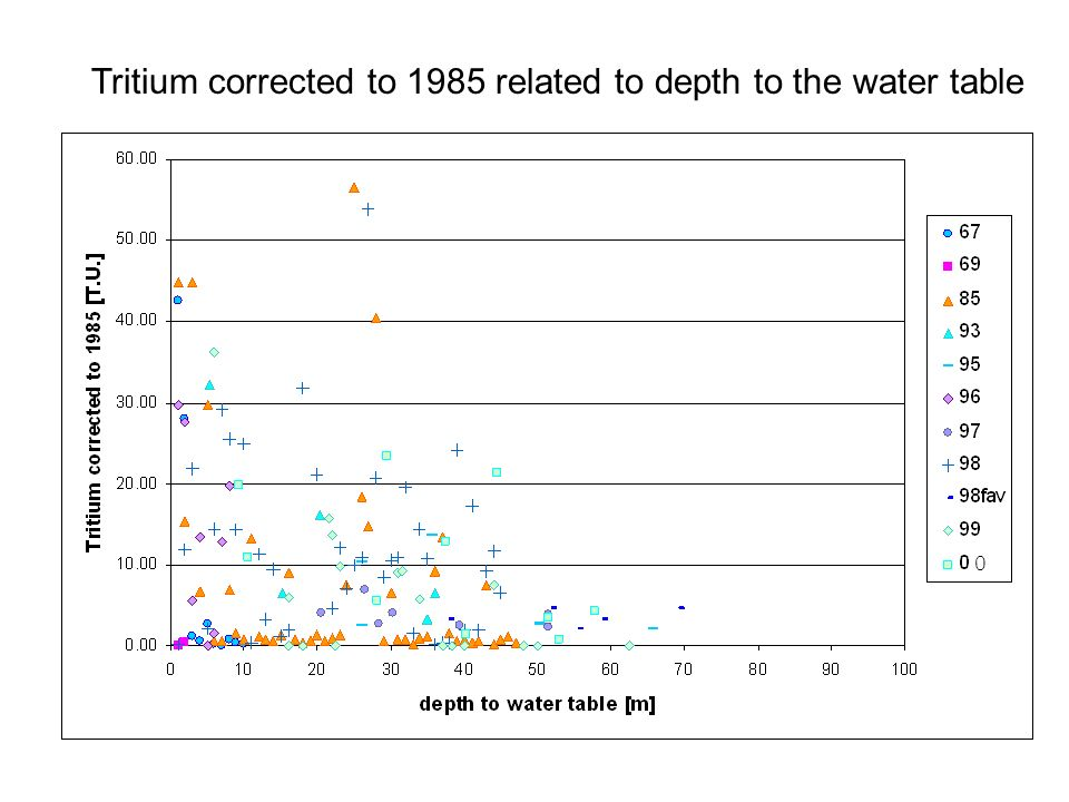 Tritium corrected to 1985 related to depth to the water table