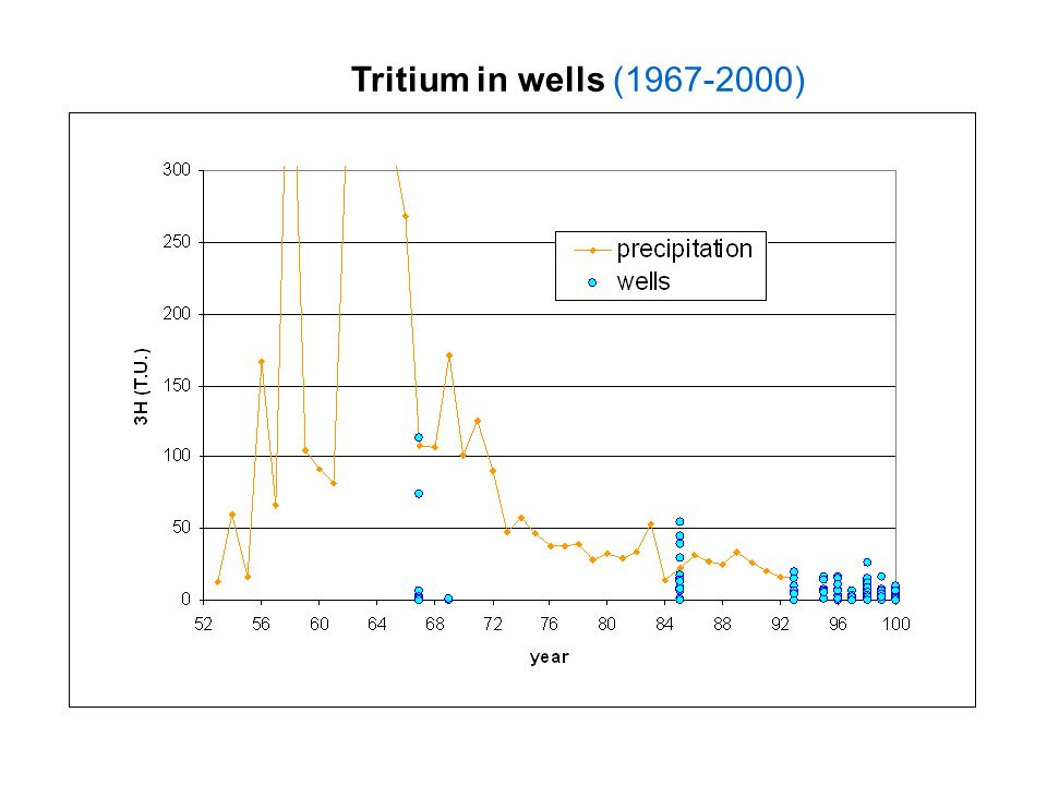 Tritium in wells (1967-2000)