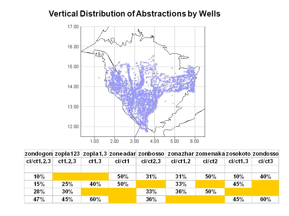 Vertical Distribution of Abstractions by Wells