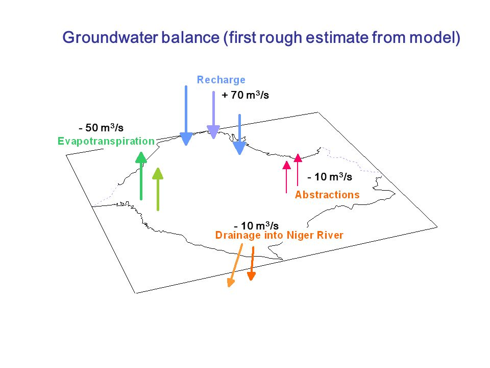Groundwater balance (first rough estimate from model)