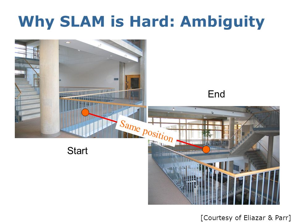 Why SLAM is Hard: Ambiguity