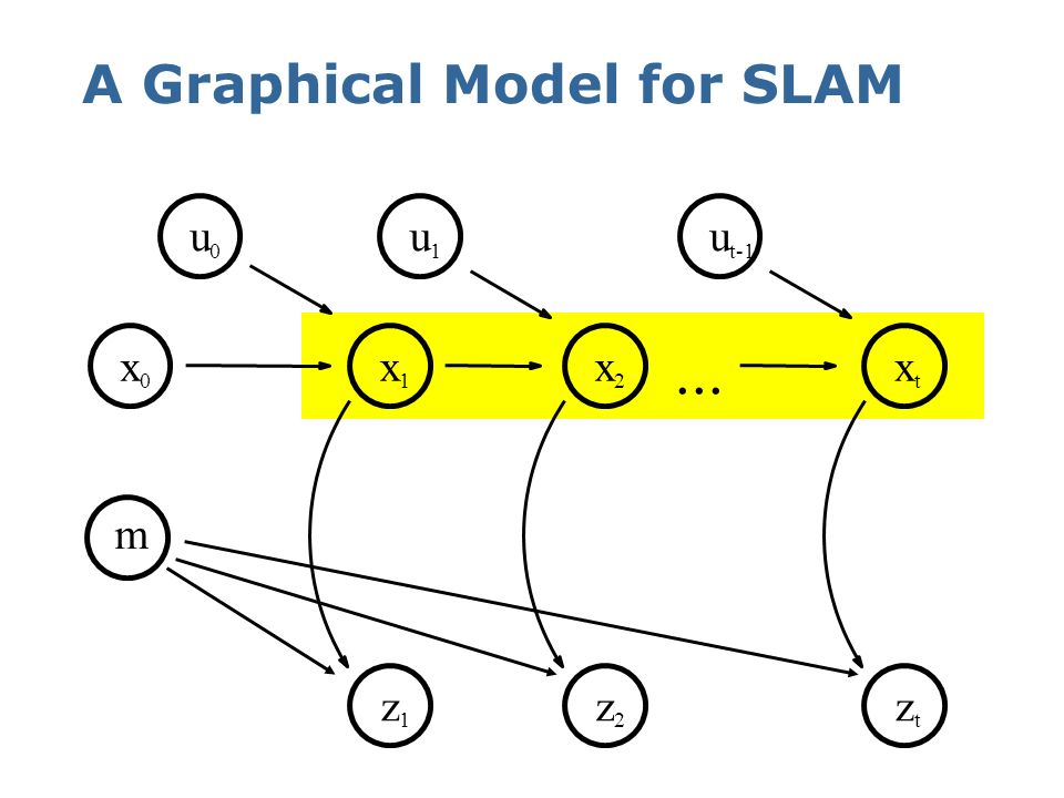 A Graphical Model for SLAM