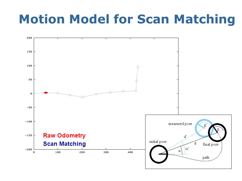 Motion Model for Scan Matching