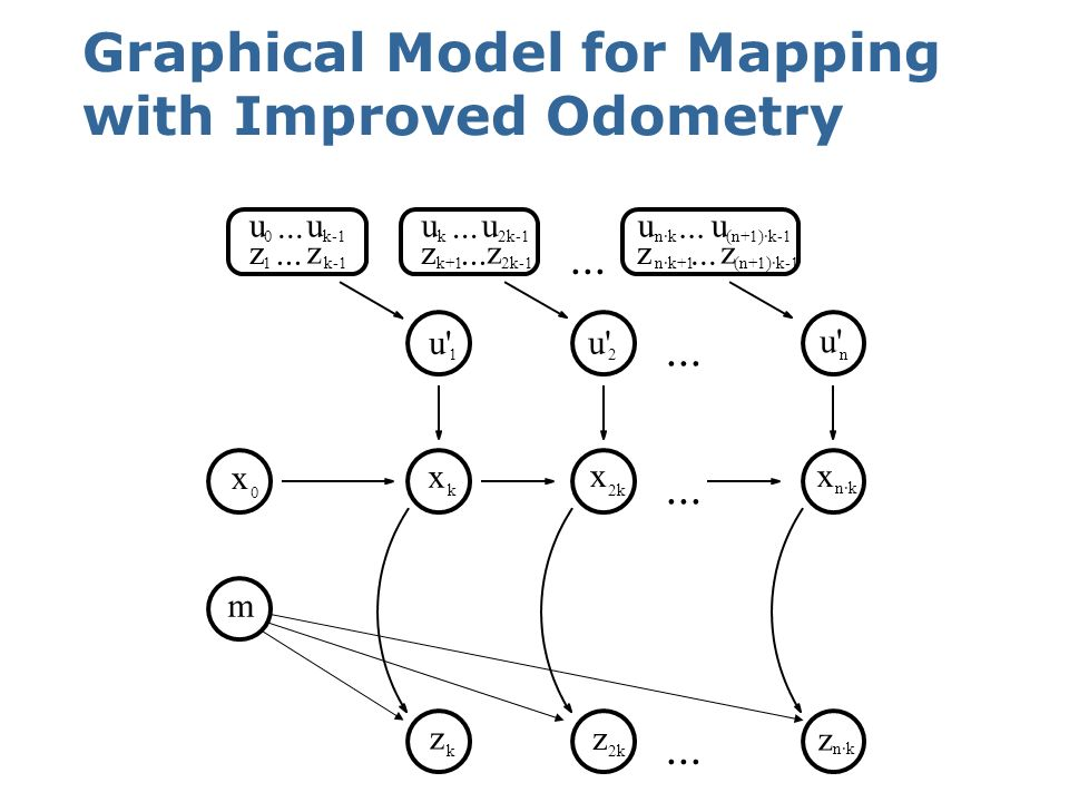 Graphical Model for Mapping with Improved Odometry