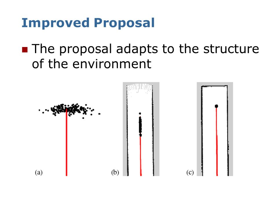 Improved Proposal The proposal adapts to the structure of the environment
