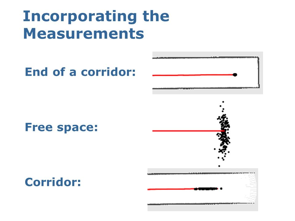 Incorporating the Measurements