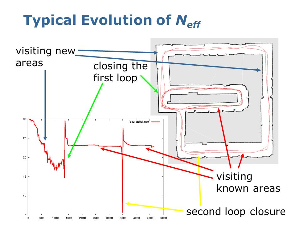 Typical Evolution of Neff