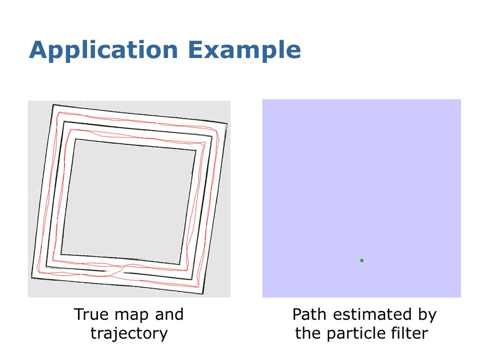 Application Example True map and trajectory