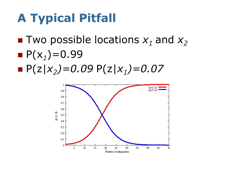 A Typical Pitfall Two possible locations x1 and x2 P(x1)=0.99
