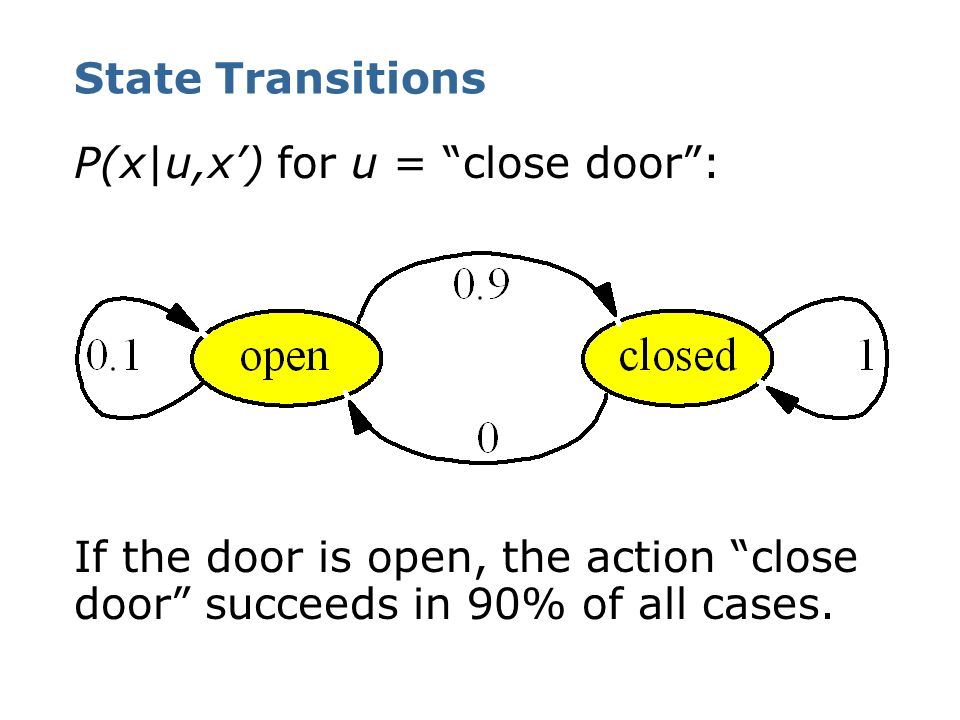 State Transitions P(x|u,x') for u = close door : If the door is open, the action close door succeeds in 90% of all cases.